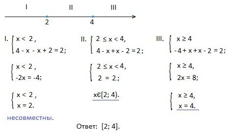 график квадратного корня: